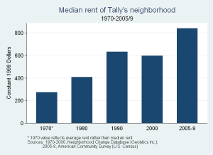 Median Rent of Tally's Neighborhood 1970-2005/9