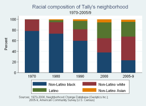 Racial Composition of Tally's Neighborhood 1970-2005/9