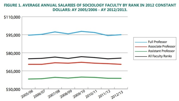 US Salaries