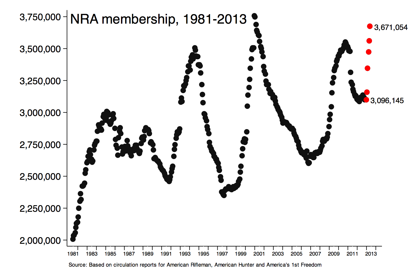 Nra membership 2013 edition scatterplot for Time magazine subscription cancellation