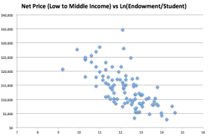 Logged Endowment vs Net Price