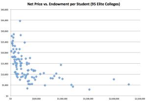 Endowment vs Net Price