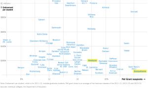 NYT 2014 Endowment vs Pell Grant