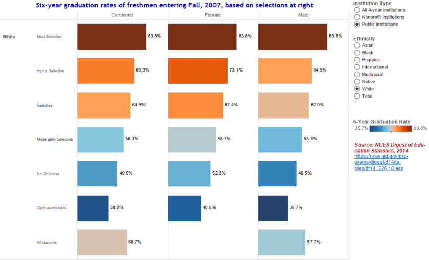 Graduation Rates by Selectivity White.png