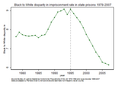 Graph of Black/White disparity in state imprisonment