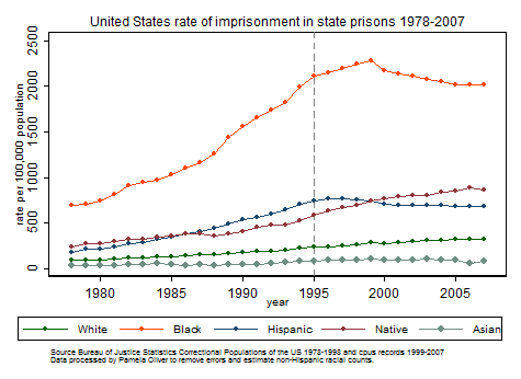 Graph state imprisonment by race