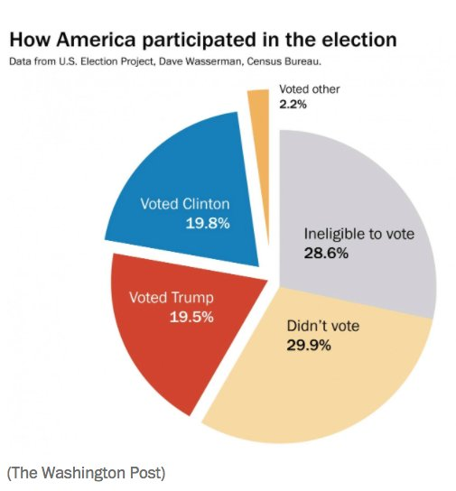 Pie chart presidential election 2016