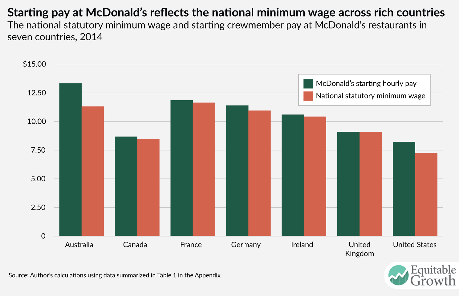 the importance of a raise in minimum wage