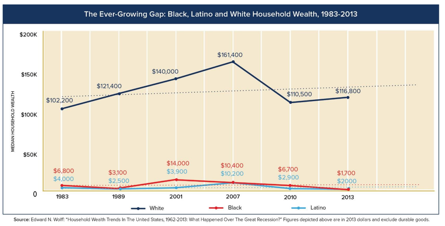 the decline of racism in america Racial and ethnic inequalities loom large in american society  won, yet lately  black homeownership rates have declined to levels not seen since the 1960s.