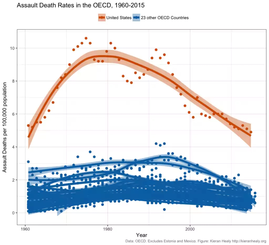 assault-deaths-oecd-ts-1960-2015-1024x931.png