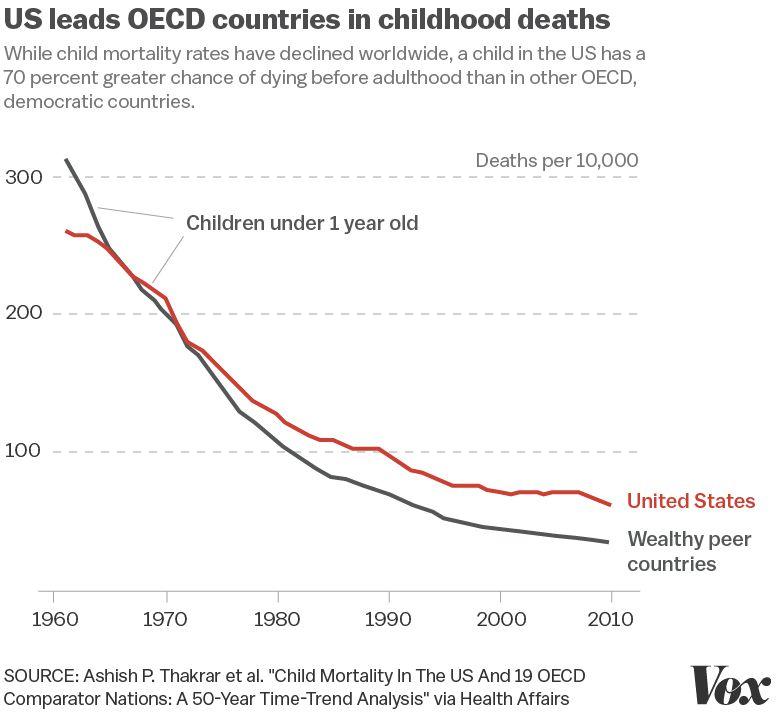 OECD_v_US_child_mortality_rate.jpg