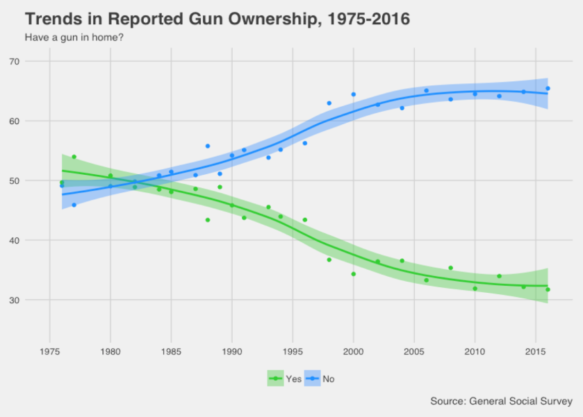 an argument in favor of gun ownership through studying history About half (48%) of gun owners said the main reason they owned a gun was for protection, according to a pew research center survey conducted in february 2013 about three-in-ten (32%) said they owned a gun for hunting.