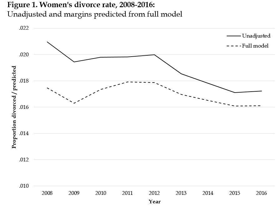Divorce rate research paper