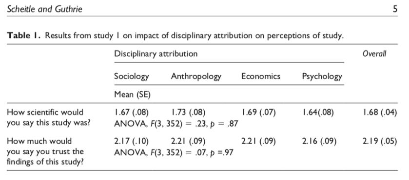 comparison of sociology and anthropology
